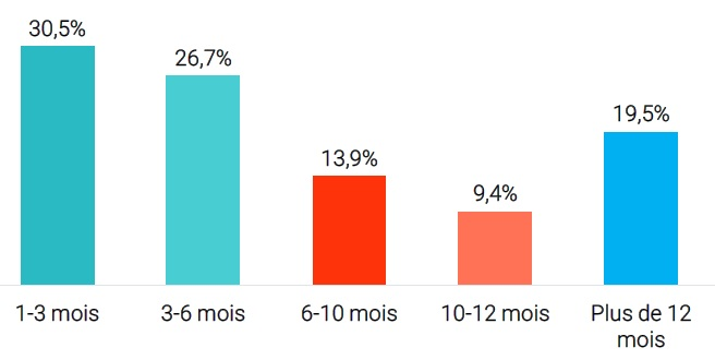 Les durées de séjour des loueurs de meublés à Paris en 2018