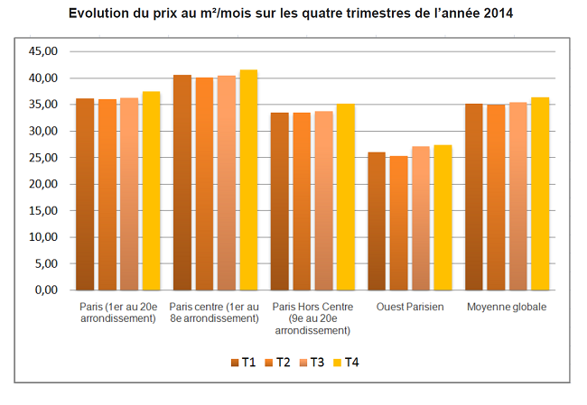 Evolution du prix au m²/mois de la location meublée à Paris sur les quatre trimestres de l'année 2014