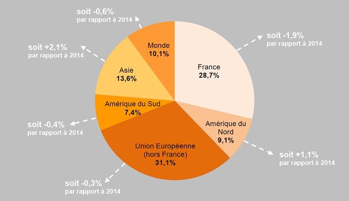 Les origines géographiques des loueurs de meublés à Paris en 2015