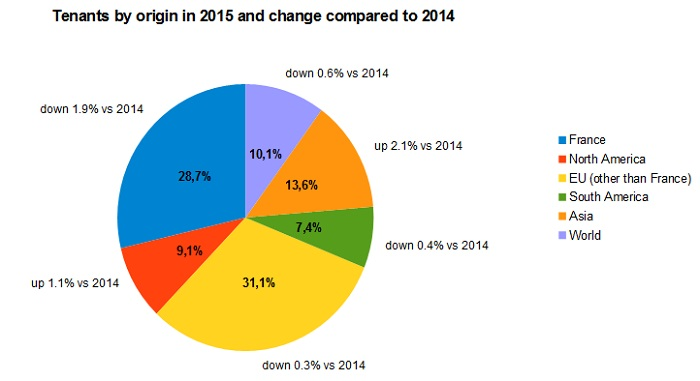 Tenants by origin in 2015 and change compared to 2014
