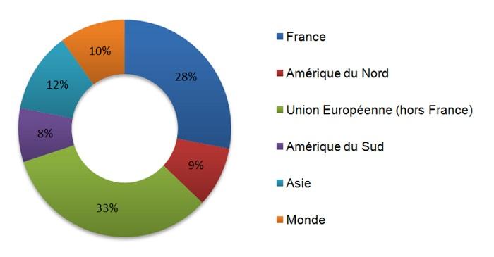 Origine des locataires en meublé à Paris au premier trimestre 2015