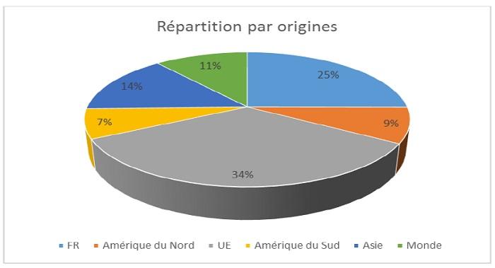 Les origines géographiques des loueurs de meublés à Paris au 3ème trimestre 2015