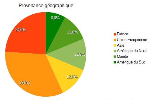 Les origines géographiques des loueurs de meublés à Paris au 2ème trimestre 2017