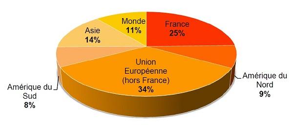Les origines géographiques des loueurs de meublés à Paris
