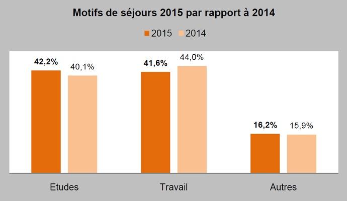 Motif du séjour des locataires en meublé à Paris en 2015