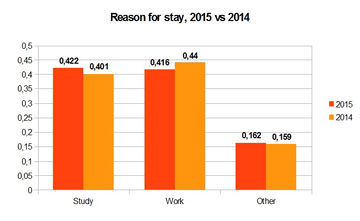 Reason for stay, 2015 vs 2014