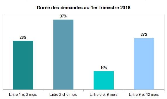 Durée de séjour des locataires en meublé à Paris au 1er trimestre 2018