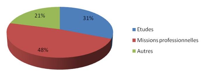 Les origines géographiques des loueurs de meublés à Paris au premier trimestre 2015