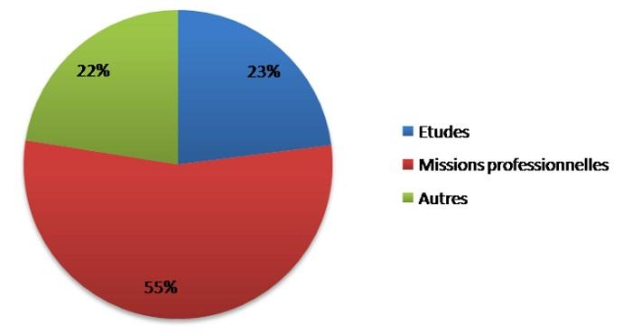 Motif du séjour des locataires en meublé à Paris au 2ème trimestre 2016