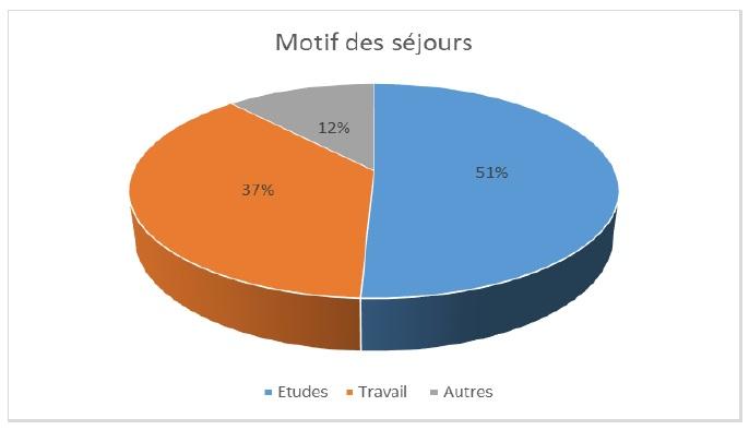 Motif du séjour des locataires en meublé à Paris au 3ème trimestre 2015