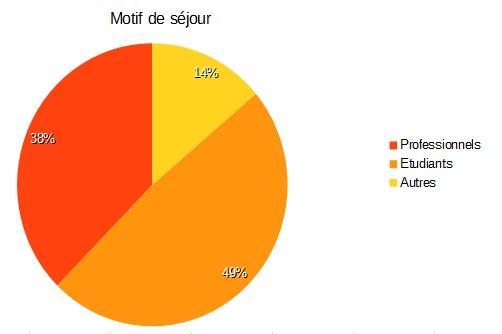 Motif du séjour des locataires en meublé à Paris au 2ème trimestre 2017