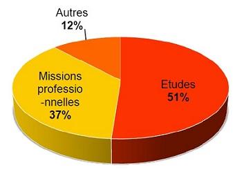 Les raisons de la location meublée à Paris