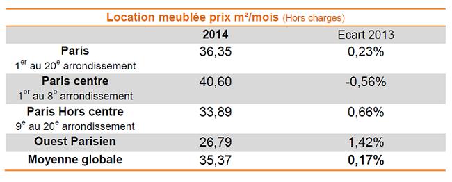 Baromètre Lodgis de la location meublée à Paris : les chiffres de 2014
