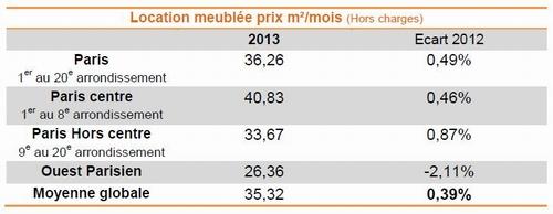 Chiffres baromètre Lodgis 2013