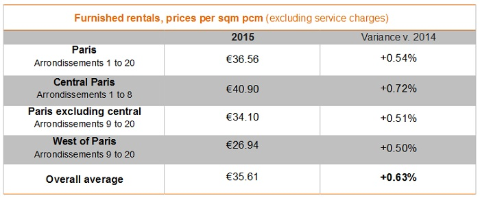 Furnished let rents per sqm pcm (excluding service charges) in 2015