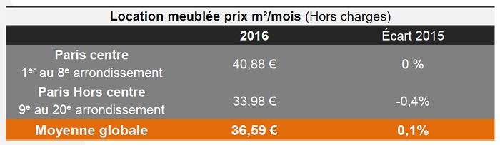 Baromètre Lodgis de la location meublée à Paris : les chiffres de 2016