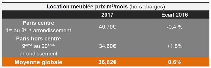 Baromètre Lodgis de la location meublée à Paris : les chiffres de 2017