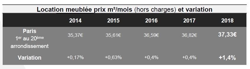 Baromètre Lodgis de la location meublée à Paris : les chiffres de 2018