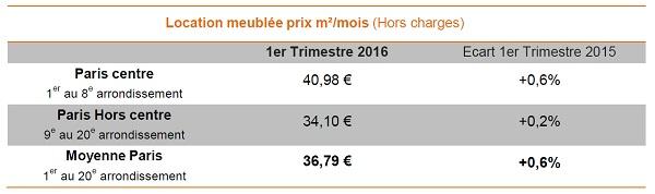 Baromètre Lodgis de la location meublée à Paris : les chiffres du 1er trimestre 2016