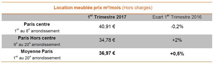 Baromètre Lodgis de la location meublée à Paris : les chiffres du 1er trimestre 2017