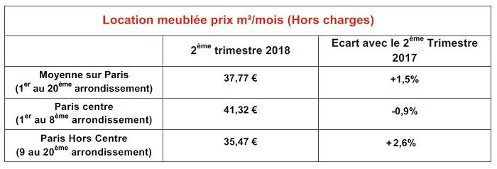 Les loyers des locations meublées au m² à Paris au 2ème trimestre 2018