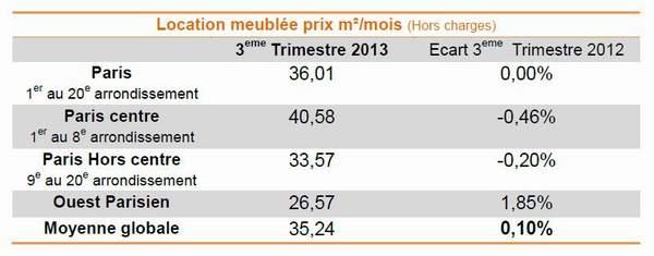 Chiffres baromètre Lodgis Location meublée Paris T3 2013