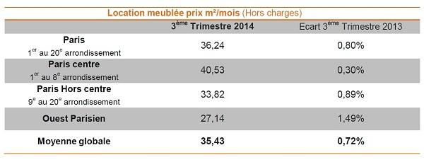 Baromètre Lodgis de la location meublée à Paris : les chiffres du 3ème trimestre 2014
