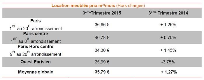Baromètre Lodgis de la location meublée à Paris : les chiffres du 3ème trimestre 2015