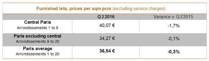 Baromètre Lodgis de la location meublée à Paris : les chiffres du 2ème trimestre 2016