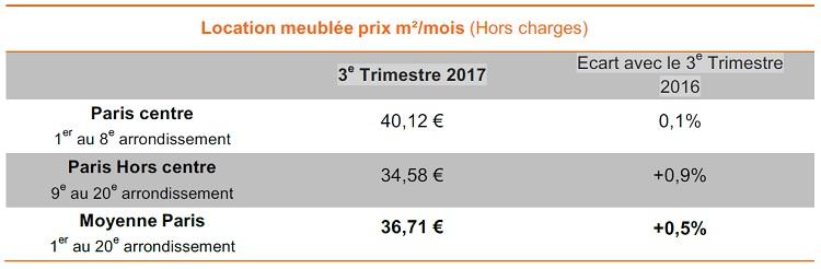 Baromètre Lodgis de la location meublée à Paris : les chiffres du 2ème trimestre 2017