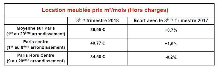 Les loyers des locations meublées au m² à Paris au 3ème trimestre 2018