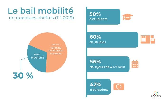 Infographie chiffrée sur le bail mobilité T1 2019