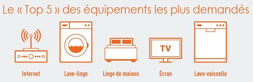 top 5 équipements complémentaires pour louer meublé