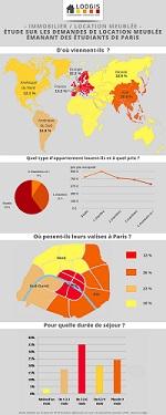 Infographie Lodgis sur les étudiants en mobilité à Paris