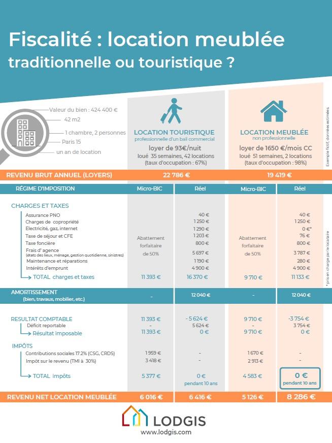 Que Choisir Entre La Location Meublee Lmnp Et La Location Meublee Touristique