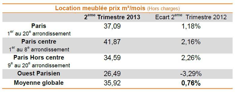 Chiffres baromètre Lodgis Location meublée Paris T2 2013