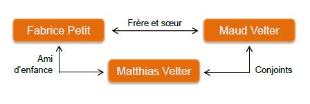 Schéma de la Direction familiale de Lodgis, spécialiste de la location meublée à Paris