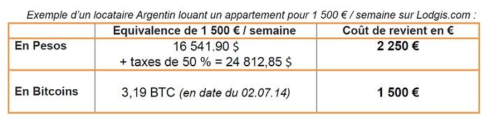 Exemple de paiement d'une location meublée en bitcoin