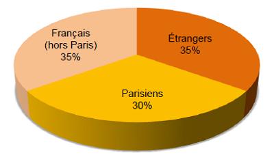 Origine géographique des acquéreurs de biens meublés à Paris