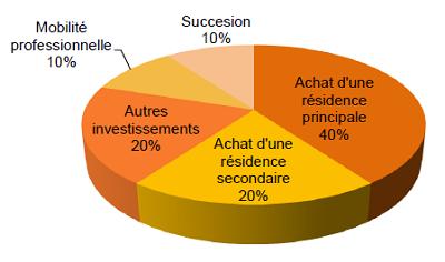 Les origines de la vente d'un appartement loué meublé à Paris